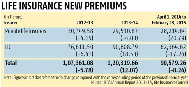 Life insurance new premiums