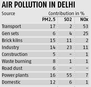 http://www.business-standard.com/article/opinion/dinesh-mohan-dealing-with-pollution-in-our-cities-115040400713_1.html