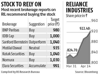 String Of Upgrades Buoy Ril Share Price Business Standard News
