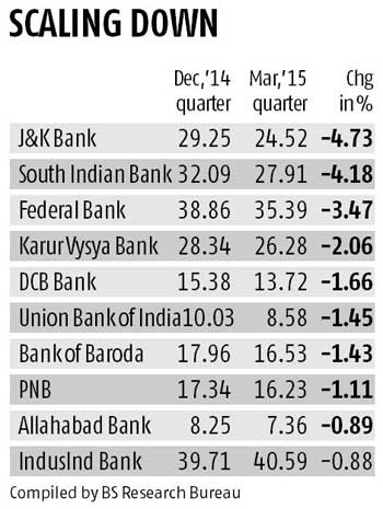 Fiis Cut Stake In Banks In March 2015 Quarter Business