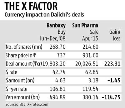 daiichi sankyo ranbaxy acquisition Daiichi's acquisition of ranbaxy topics: generic drug this report studies the implications of the merger between ranbaxy and daiichi sankyo.