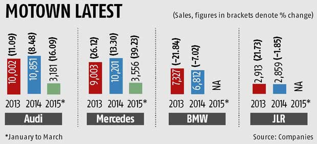 new car launches planned in indiaLuxury car makers eye doubledigit growth  Business Standard News