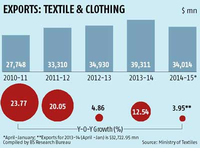 clothing industry in india