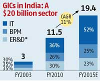 MNCs bet big on their India IT centres | Business Standard News