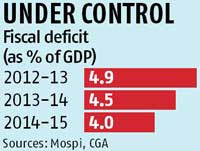 Govt confirms fiscal deficit for 2014-15 was 4% of GDP