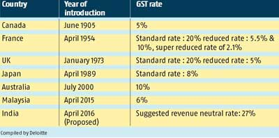 article about gst