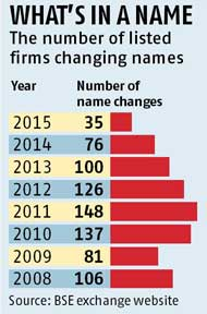 800 listed firms changed names since 2008 bull run