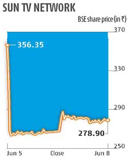 Sun TV tanks 22% on reports of govt denying clearance to