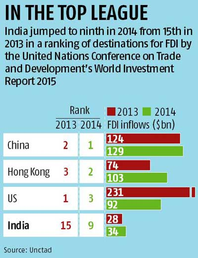 project report on fdi in retail market in india In light of the above, it can be safely concluded that allowing healthy fdi in the retail sector would not only lead to a substantial surge in the country's gdp and overall economic development, but would inter alia also help in integrating the indian retail market with that of the global retail market in addition to providing not just .