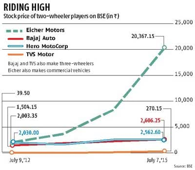 What Makes Eicher Motors Click With Investors Business Standard News