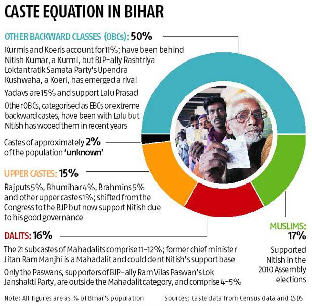 Caste no bar in Bihar's realpolitik? | Business Standard News