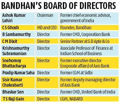 Bandhan Bank Board Of Directors list pdf