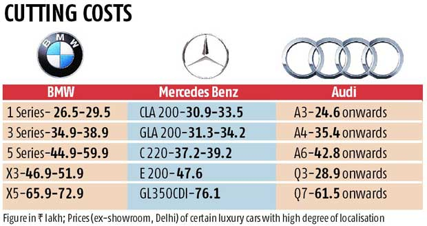Luxury Cars Turn More Affordable As Companies Drive Up Localisation