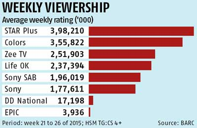 Can EPIC make a case for history on TV? | Business Standard News