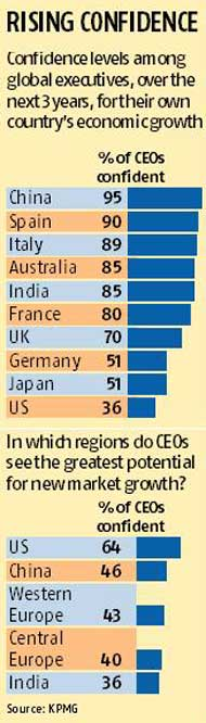India ranks 4th in global confidence survey: KPMG | Business