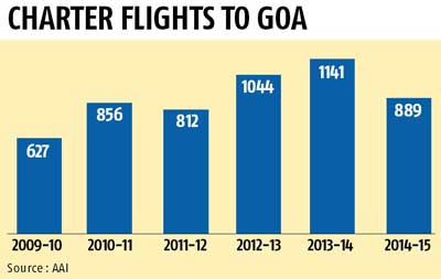 Charter Flights May Skip Goa Because Of Higher Airport Charges  Business Sta