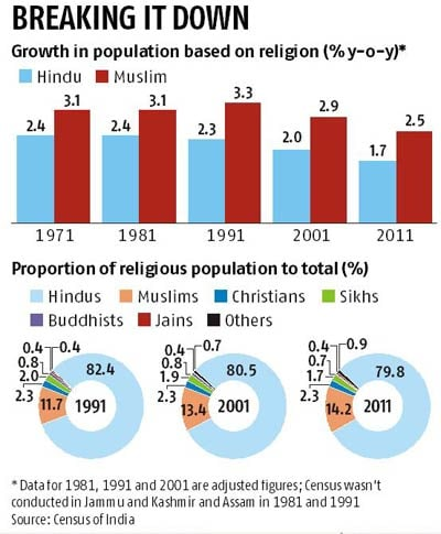 Indias Population At Billion Hindus Muslims - Religion wise population in world 2016