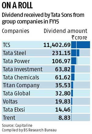 Tata Sons net profit trebles to Rs 9,060 cr