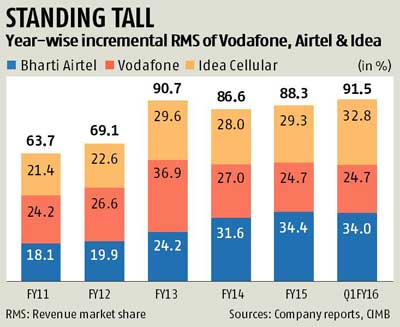 Top 3 telcos corner 91% revenue market share in Q1