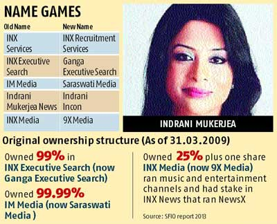 Complexities found in Indrani's companies, too