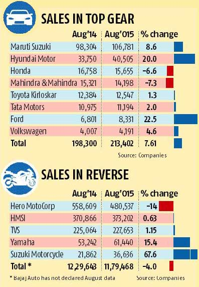 Passenger vehicle sales grow 7% in August