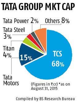 Tcs accounts for two thirds of tata group 39 s market value for Tata motors financial statements