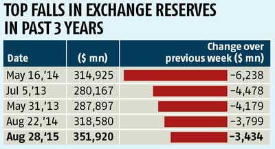 Forex reserves fall by $3.43 bn to $351.92 bn