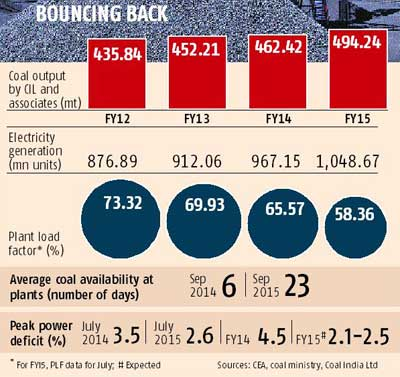Coal output on a high but demand dries up