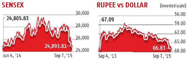 Sensex: 15-month low; Rupee: Lowest in 2 yrs