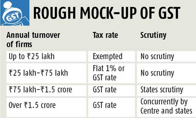 Firms with annual turnover of Rs 25 lakh might not attract GST