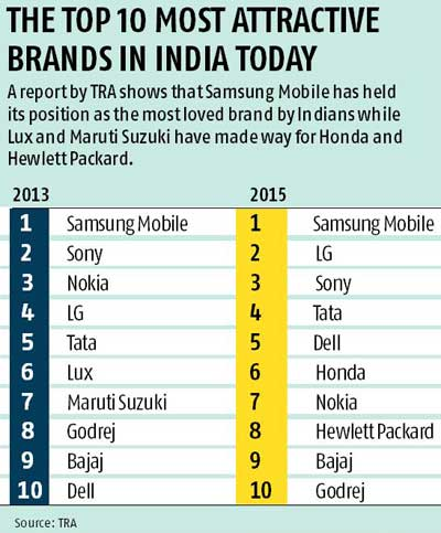 Samsung Indias Most Attractive Brand Tata At Fourth Place