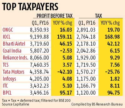 Impact of new accounting norms: India Inc's tax burden up