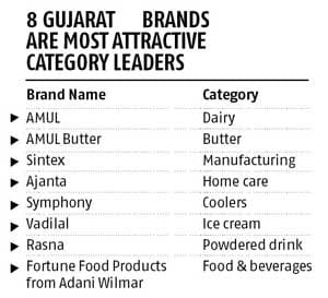 Gujarat Firms Lead Indias Most Attractive Brand List