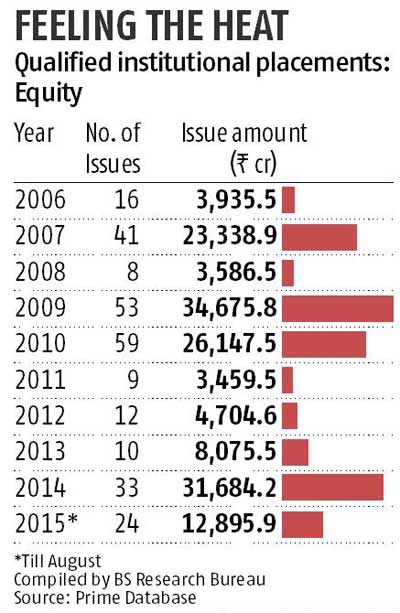 Volatile market takes toll on institutional placements