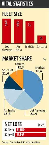 Can Ashwani Lohani turn Air India around?