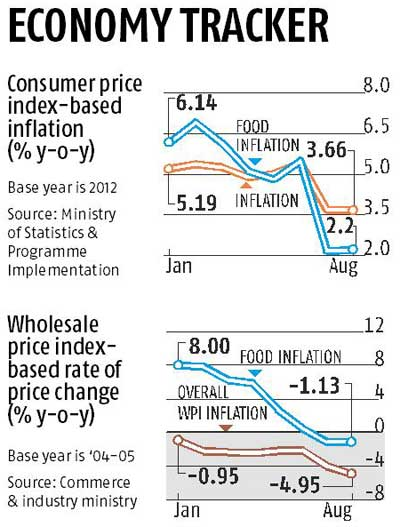 Retail inflation down; RBI may cut rate