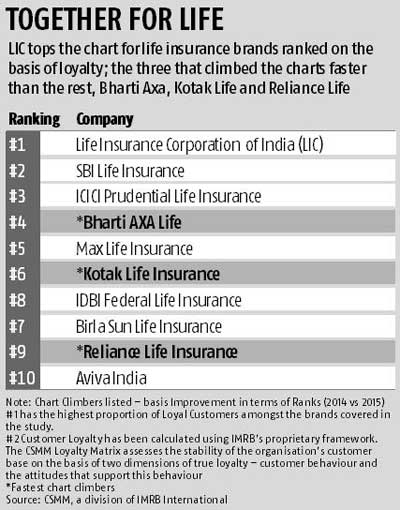 LIC, Reliance General win the loyalty race