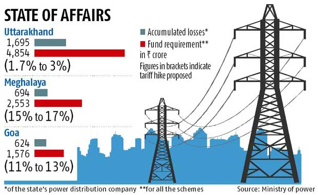 Three states to kick-start power sector reforms