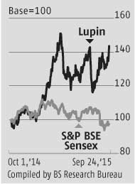 Price rise, drug nod to boost Lupin