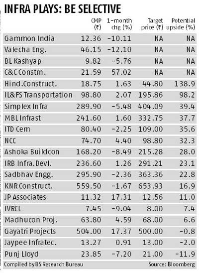 Promising road ahead for infra firms