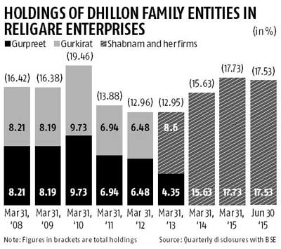 The Dhillon factors in Religare