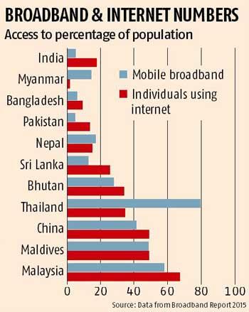 Shyam Ponappa: Digital India - Now to work