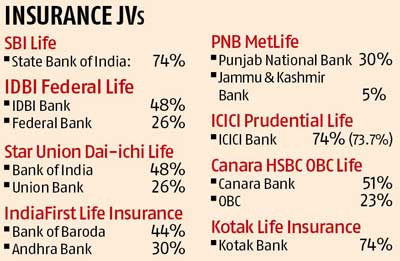 Banks to be liable for the insurance they sell