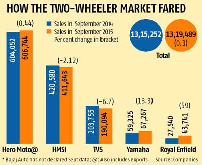 Passenger vehicle sales grow 4.6%