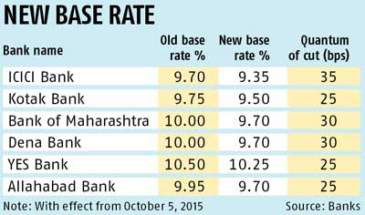 ICICI Bank reduces base rate by 35 bps