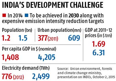 India announces new climate change targets