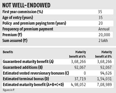 Policyholders lose, agents gain in endowment plans