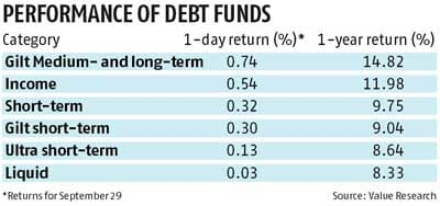 Long-duration bond funds benefit most from RBI rate cut | Business