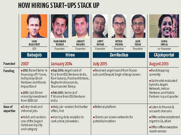 New online start-ups bring employers, jobseekers closer