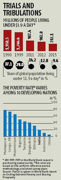 India's poverty rate at 12.4% in 2011-12